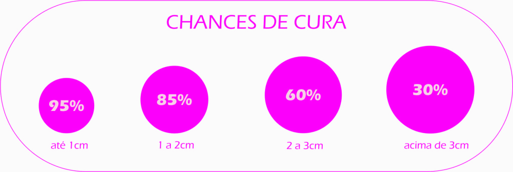 Chances de Cura